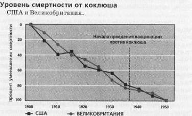 До начала массовой вакцинации против коклюша уровень смертности уже снизился более чем на 75%
